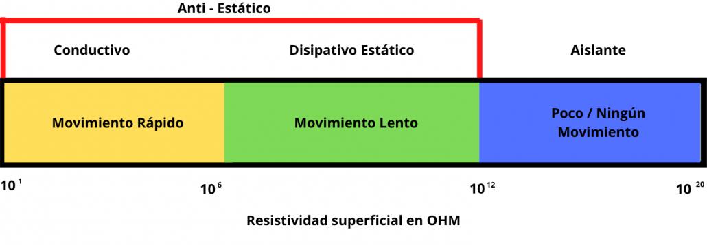 Para fines de control de ESD, los materiales se clasifican según la rapidez con que la electricidad se mueve a través del material.