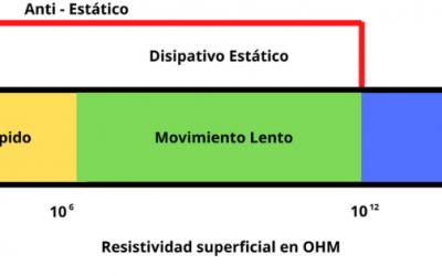 Diferencia entre conductivo, disipativo, aislante y antiestático